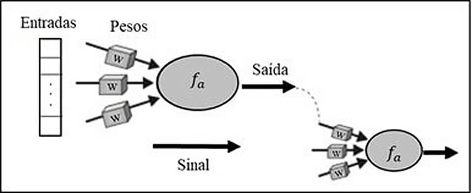 Simulação de uma sinapse neural